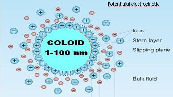Potentialul electrocinetic